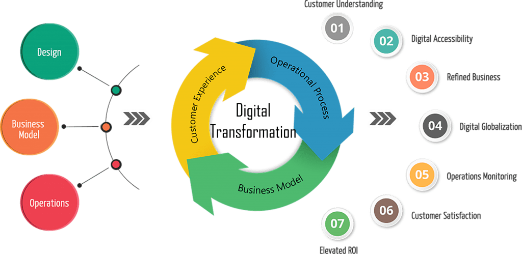 Digital Transformation InnoSewa